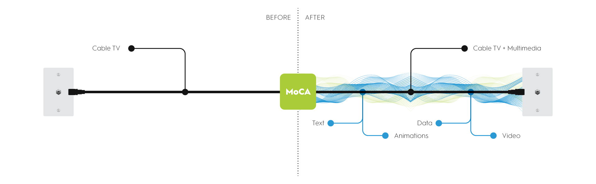 Does Moca Interfere With Cable Modem